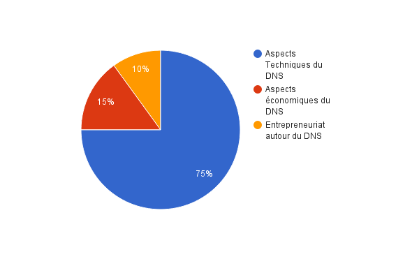 wda-graphe